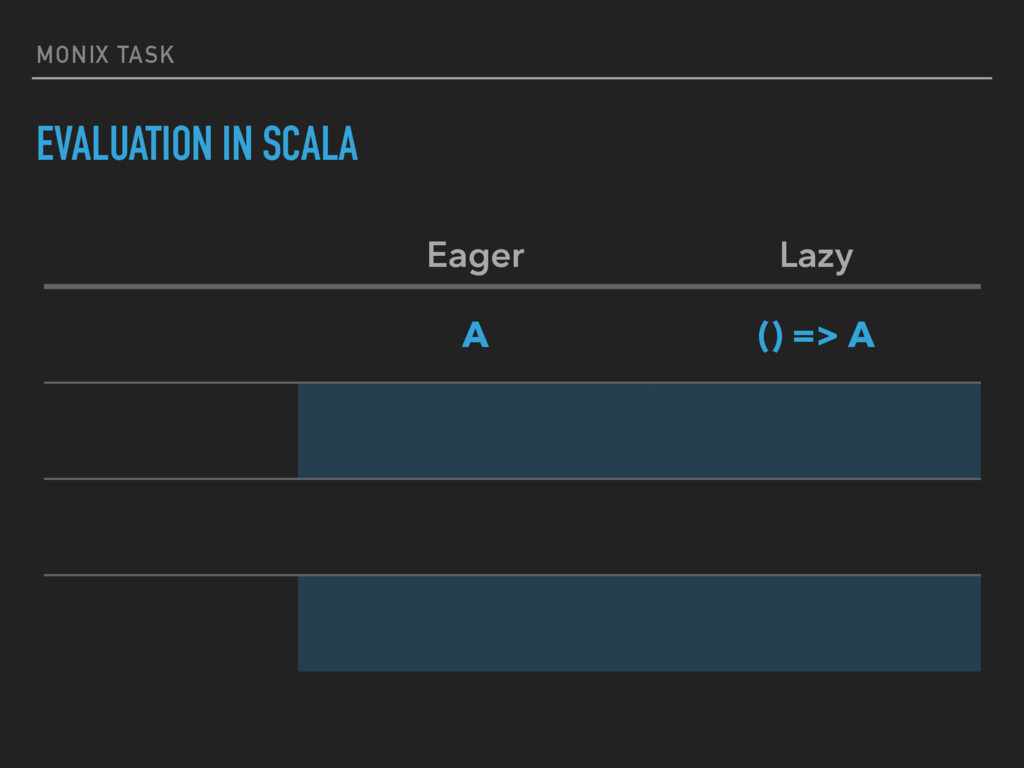 MONIX TASK EVALUATION IN SCALA Eager Lazy A () ...