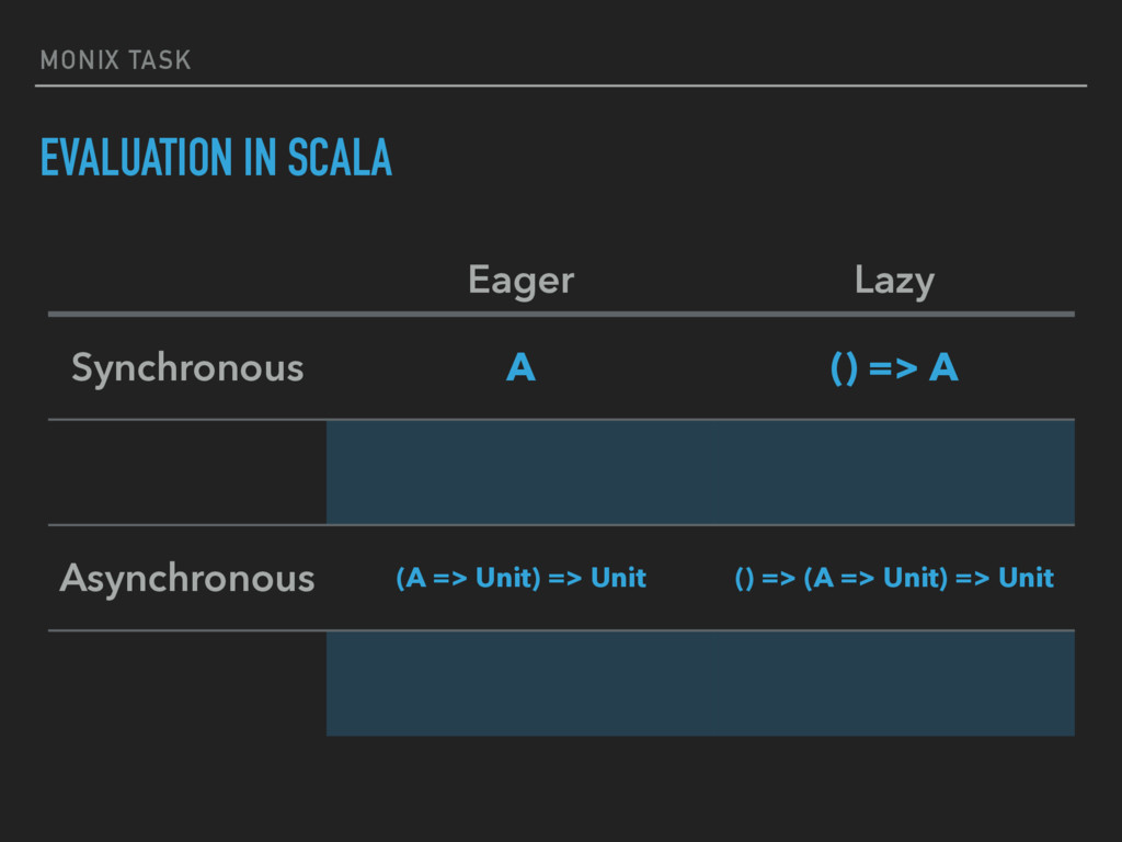 MONIX TASK EVALUATION IN SCALA Eager Lazy Synch...