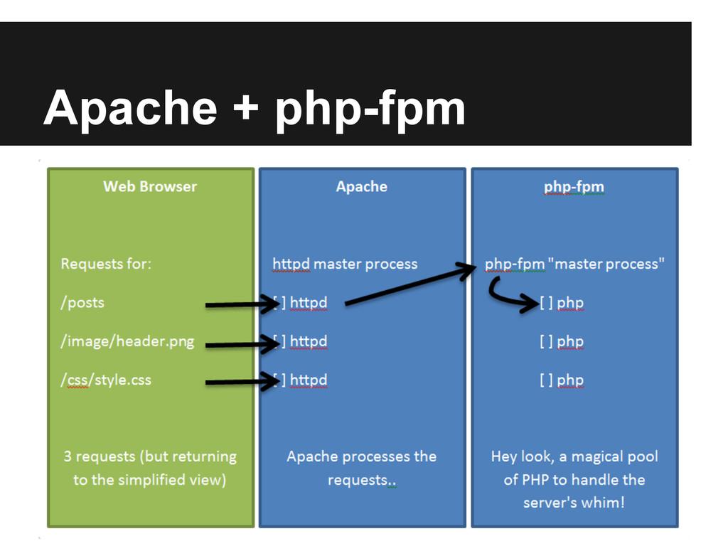 Apache + php-fpm