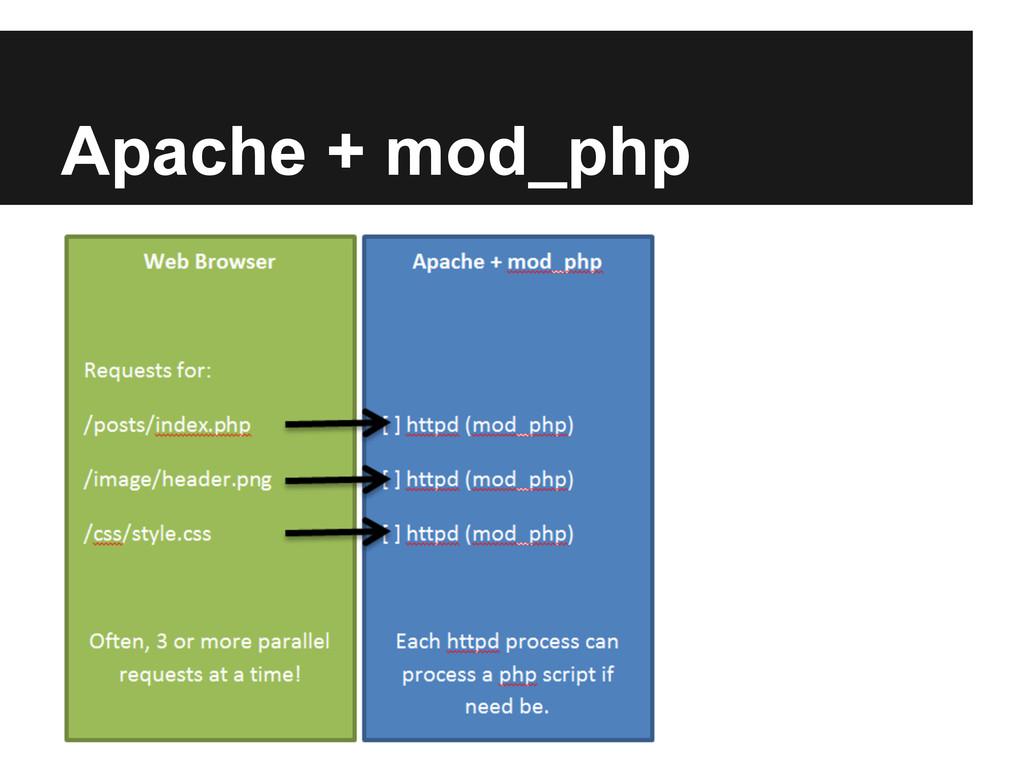 Apache + mod_php