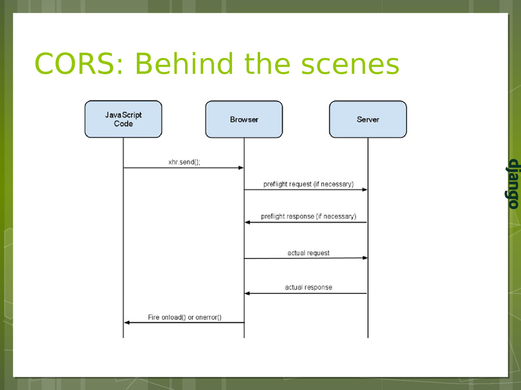 CORS: Behind the scenes