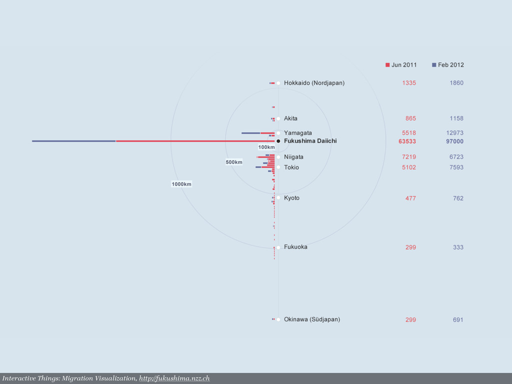 Interactive Things: Migration Visualization, ht...
