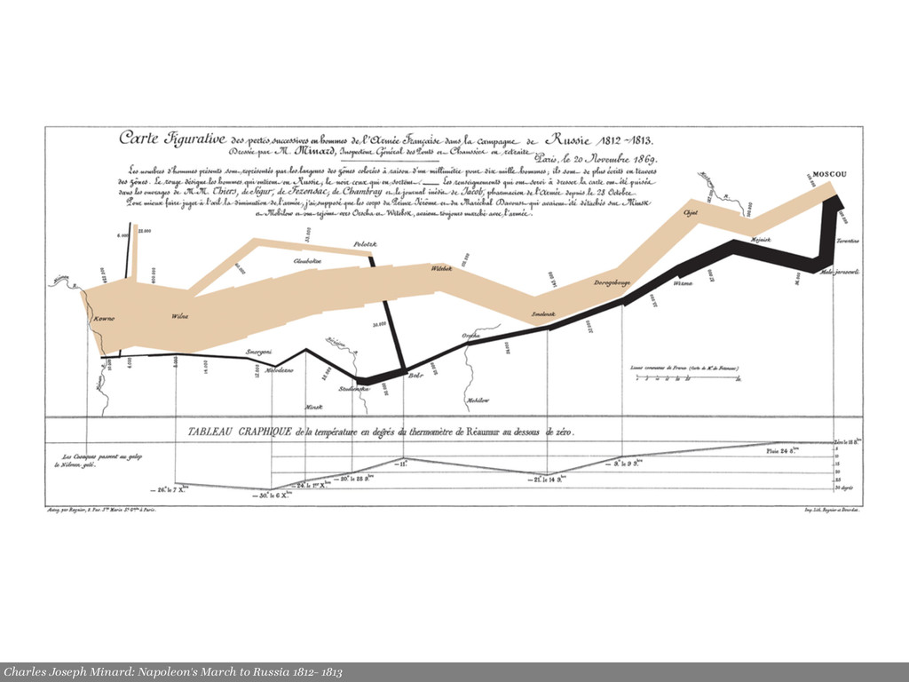 Charles Joseph Minard: Napoleon's March to Russ...