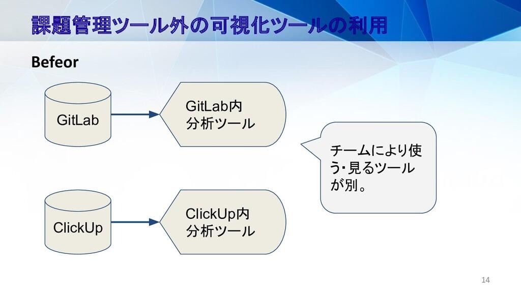14 課題管理ツール外の可視化ツールの利用 Befeor GitLab ClickUp Git...
