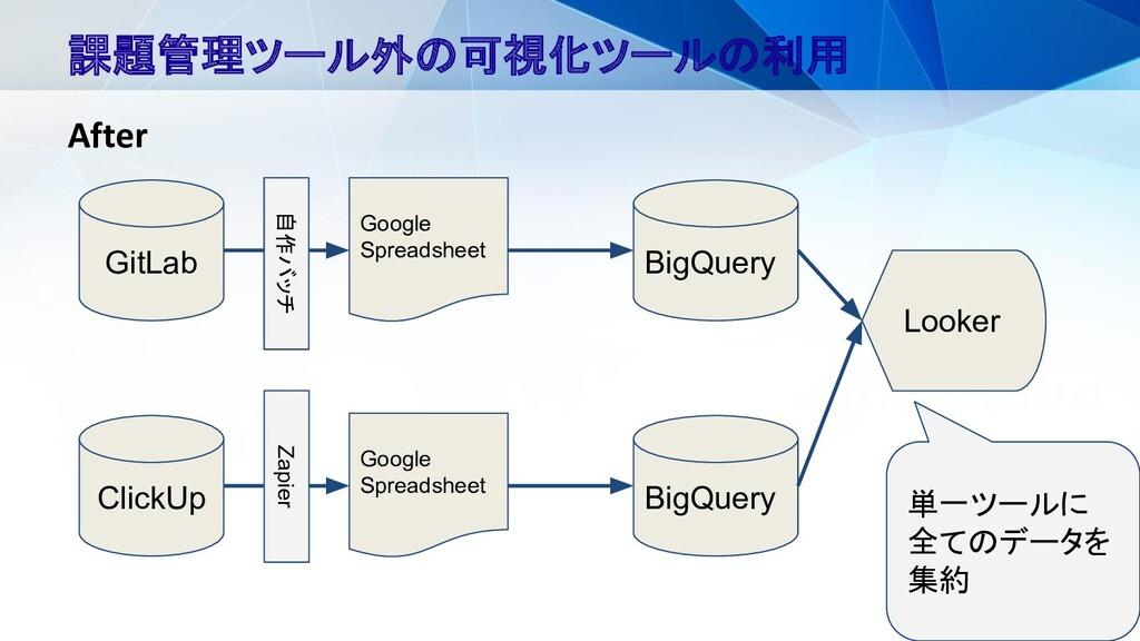 15 課題管理ツール外の可視化ツールの利用 After GitLab Google Sprea...