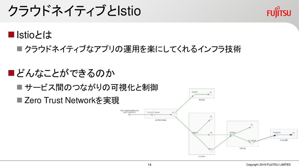 クラウドネイティブとIstio ◼Istioとは ◼ クラウドネイティブなアプリの運用を楽にし...