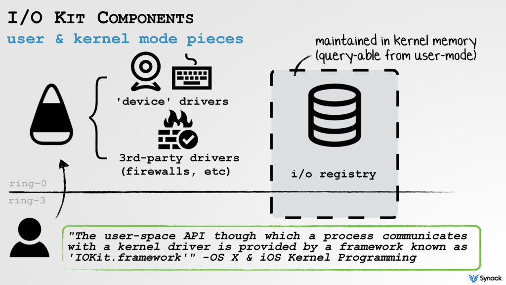 user & kernel mode pieces I/O KIT COMPONENTS ri...