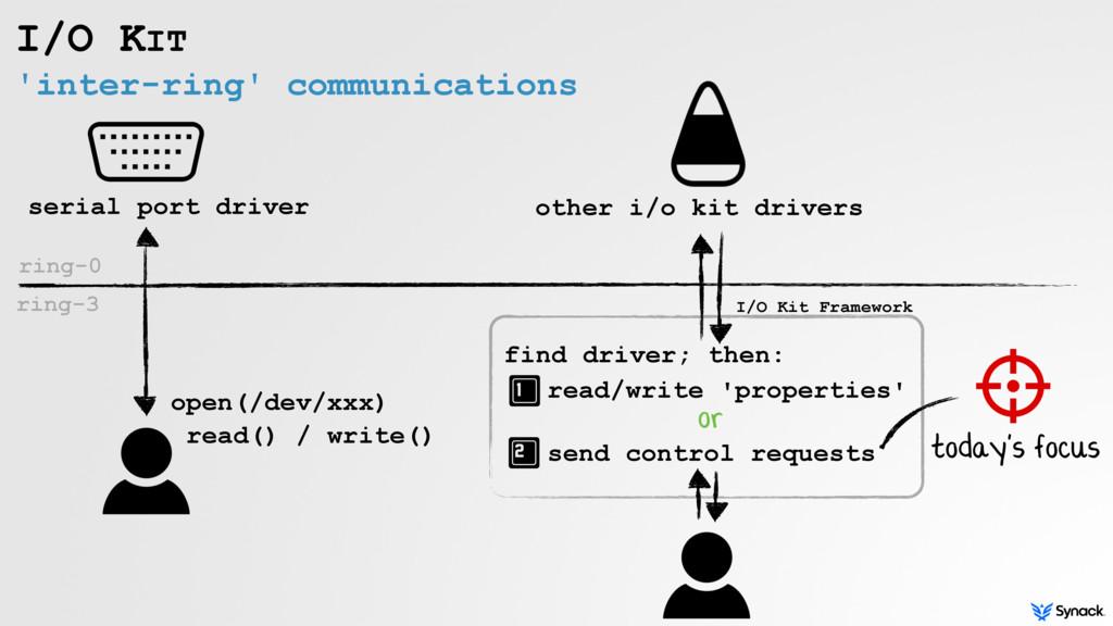 'inter-ring' communications I/O KIT serial port...