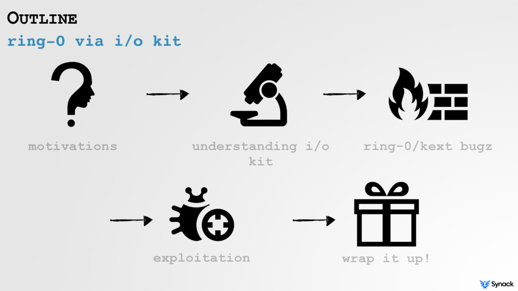 ring-0 via i/o kit OUTLINE motivations understa...