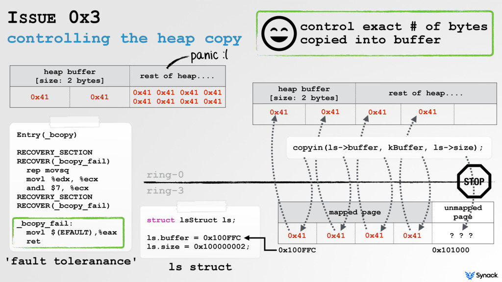 mapped page unmapped page copyin(ls->buffer, kB...