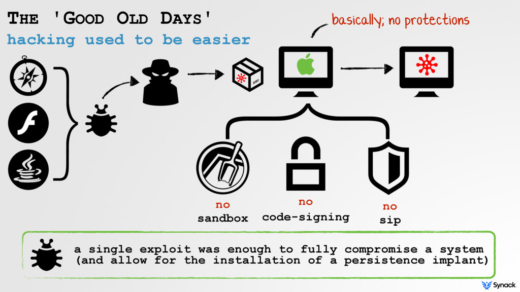 hacking used to be easier THE 'GOOD OLD DAYS' }...