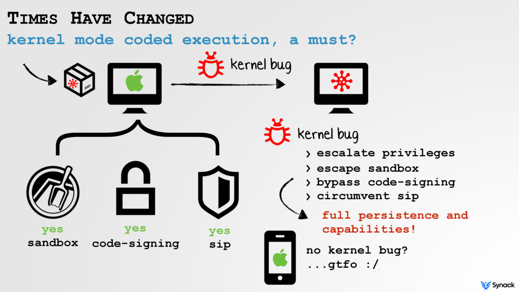 kernel mode coded execution, a must? TIMES HAVE...