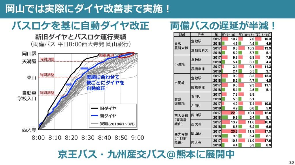 20 岡山では実際にダイヤ改善まで実施! 1 2 3 4 5 6 7 8 9 10 11 12...