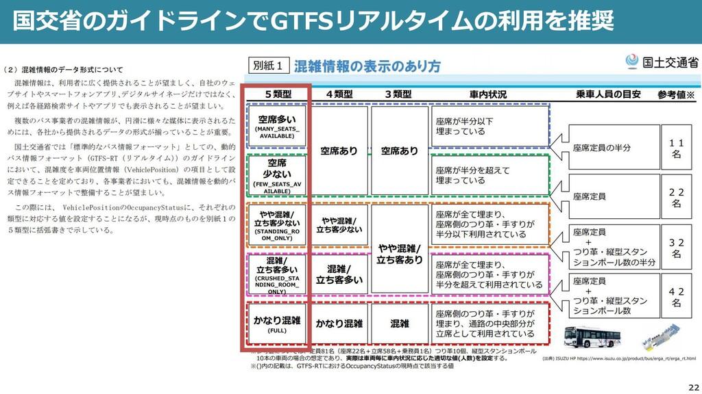 22 国交省のガイドラインでGTFSリアルタイムの利用を推奨
