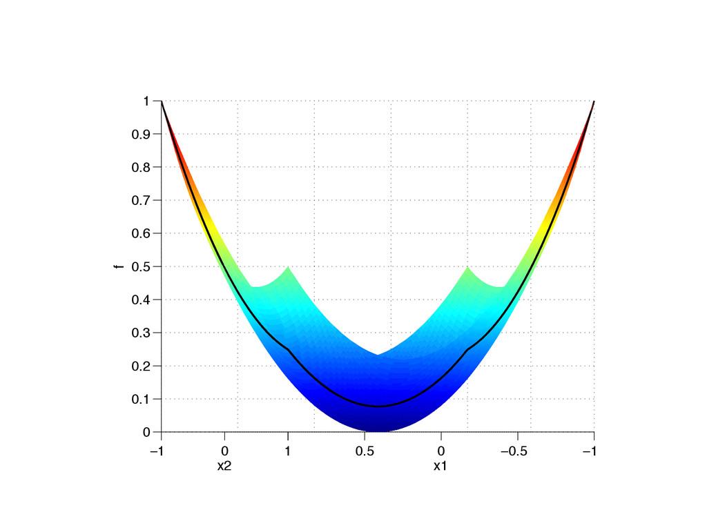 −1 −0.5 0 0.5 1 −1 0 1 0 0.1 0.2 0.3 0.4 0.5 0....