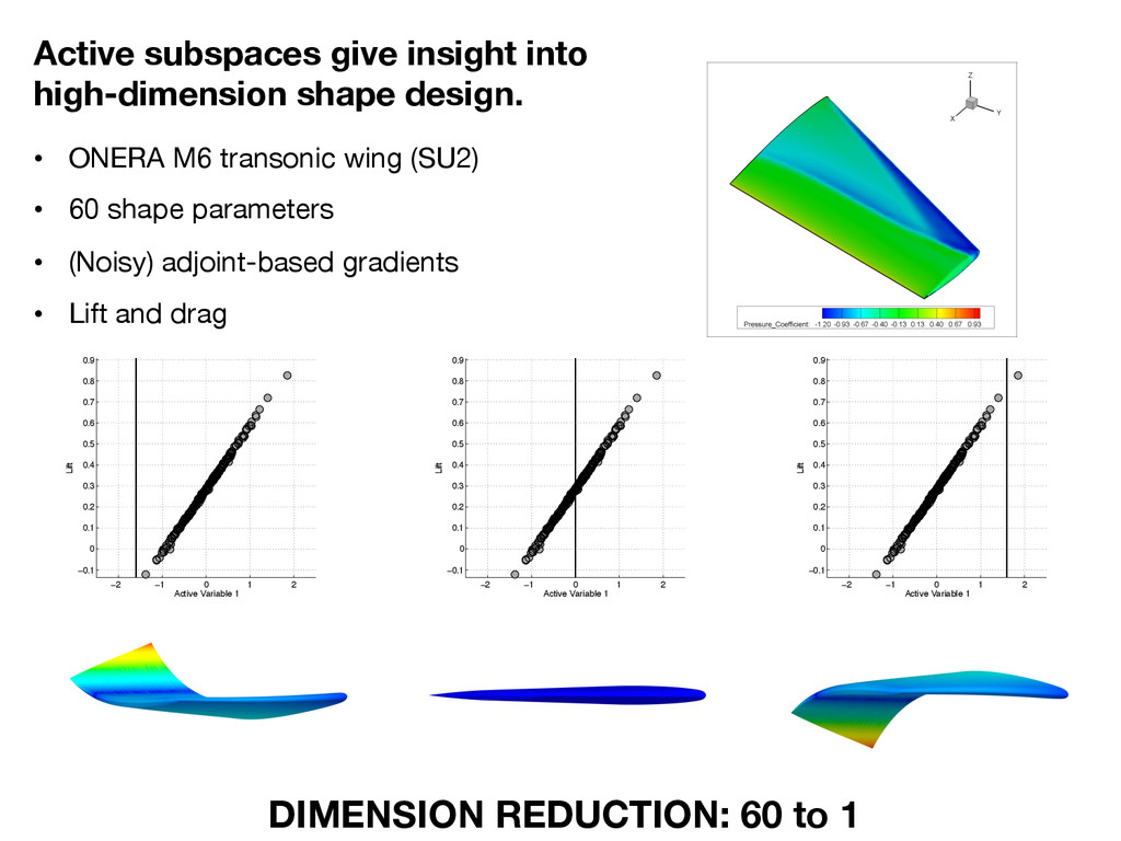 Active subspaces give insight into high-dimensi...