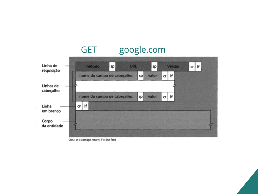 google.com GET