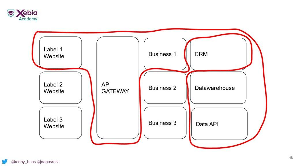 Label 1 Website Label 2 Website API GATEWAY Lab...