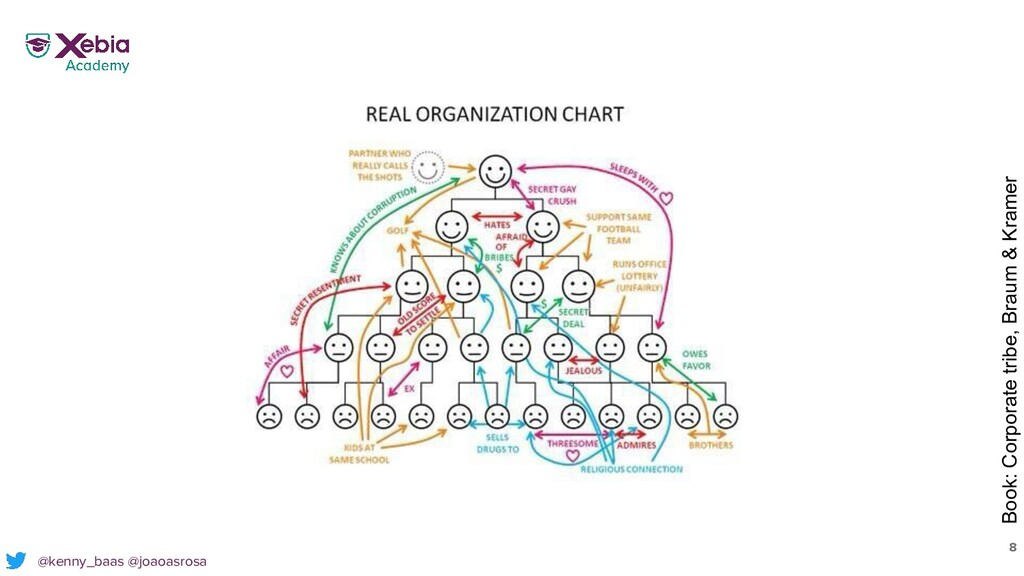 8 @kenny_baas @joaoasrosa Book: Corporate tribe...