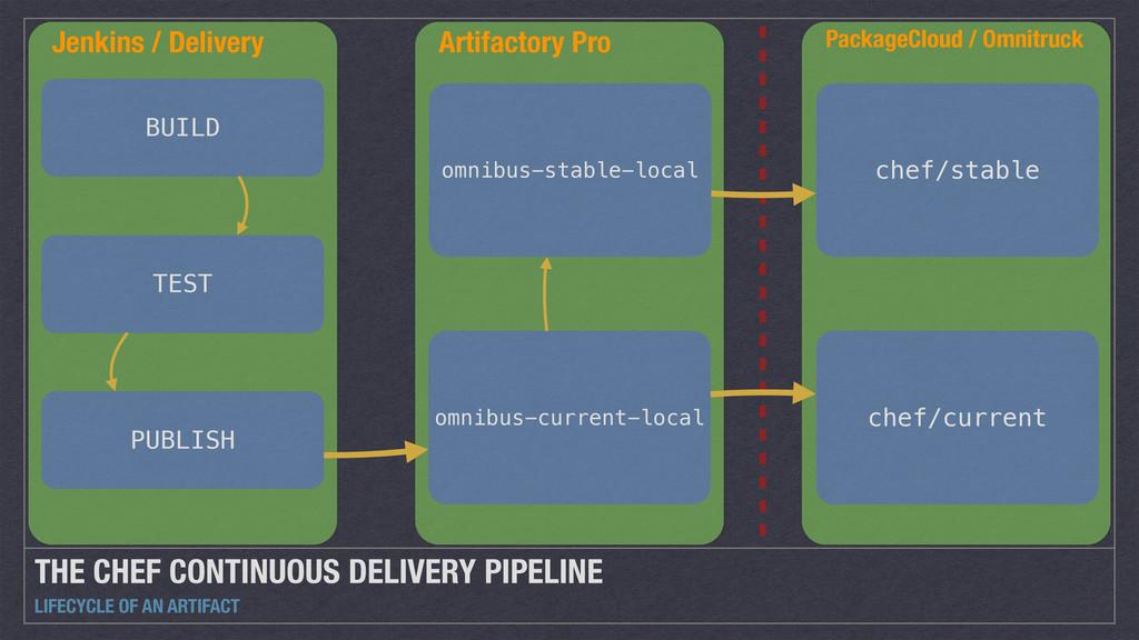 Jenkins / Delivery PackageCloud / Omnitruck Art...