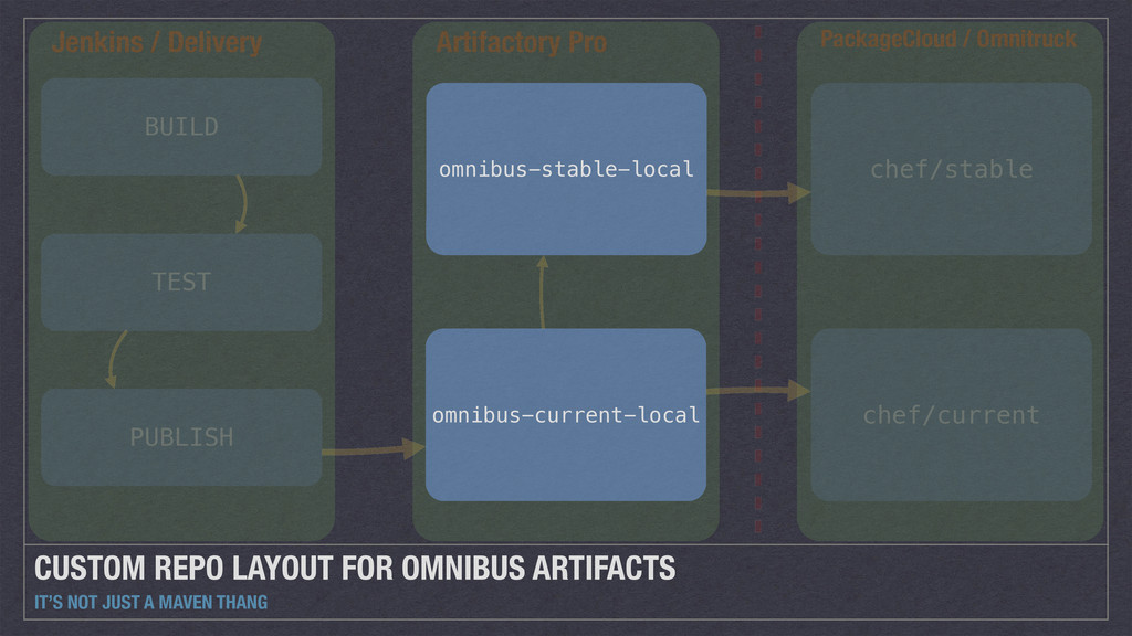 CUSTOM REPO LAYOUT FOR OMNIBUS ARTIFACTS IT'S N...