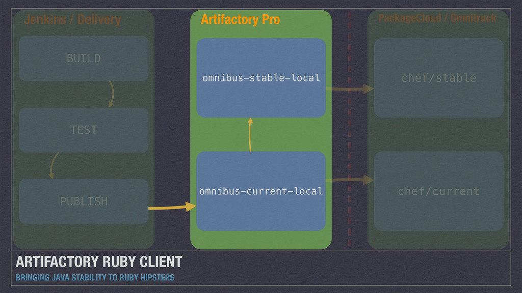 ARTIFACTORY RUBY CLIENT BRINGING JAVA STABILITY...