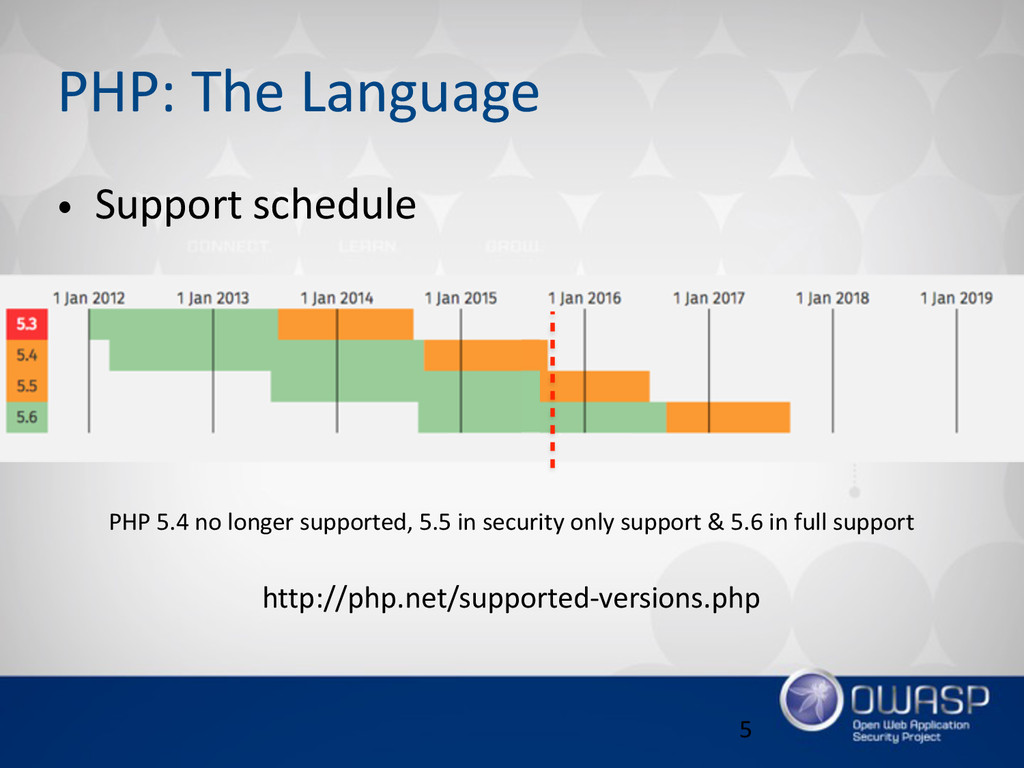 PHP: The Language • Support schedule 5 http:...