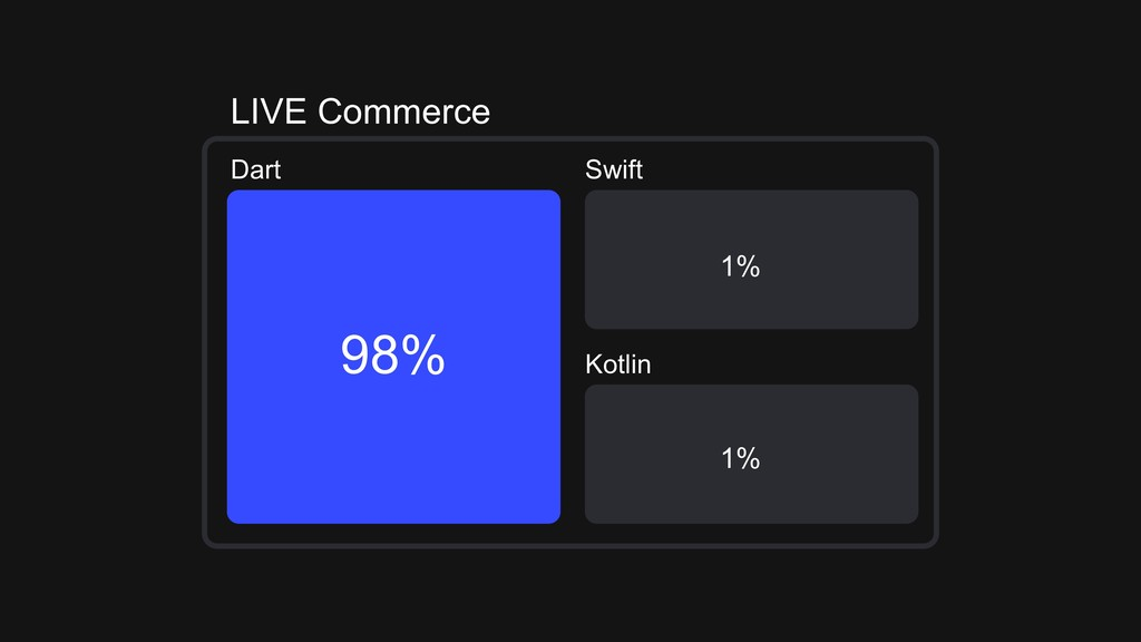 LIVE Commerce Dart Swift Kotlin 98% 1% 1%