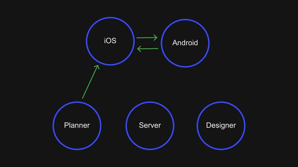 Planner Designer Server iOS Android
