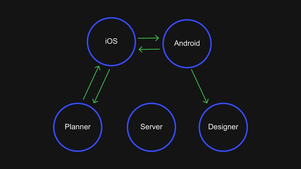 Planner Designer Server iOS Android