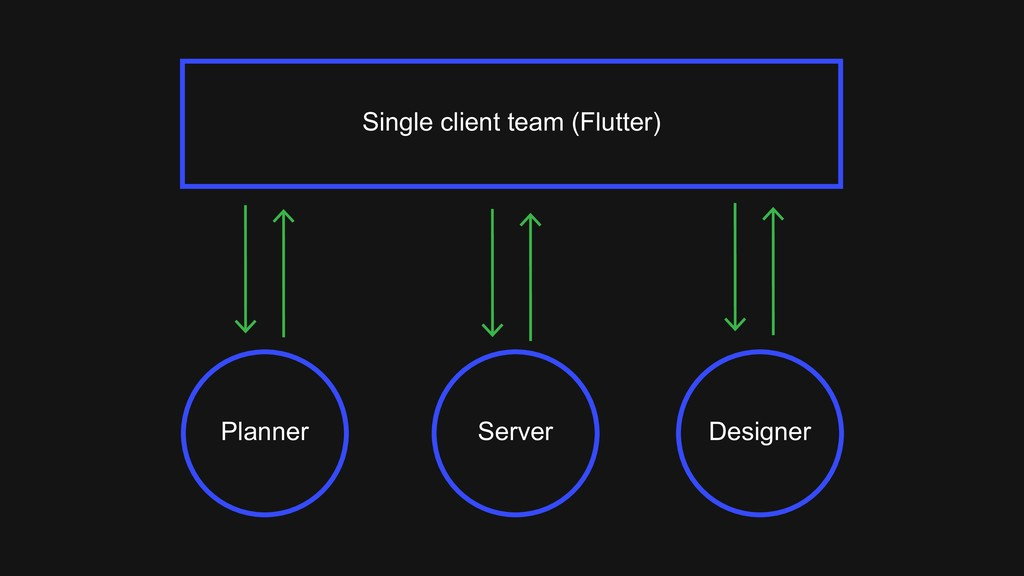 Planner Designer Server Single client team (Flu...