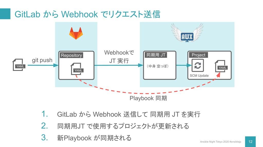 GitLab から Webhook でリクエスト送信 Ansible Night Tokyo ...