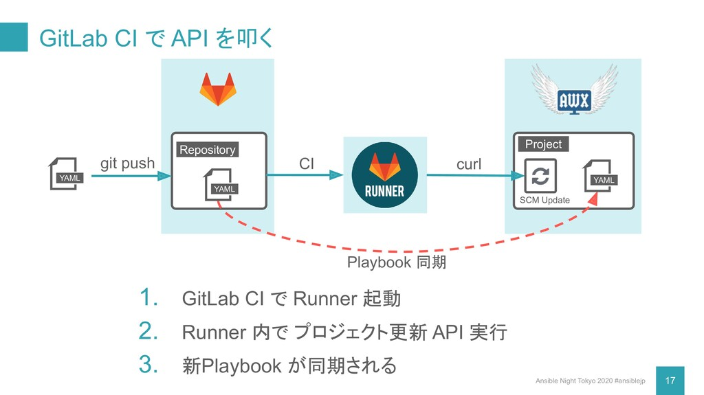 GitLab CI で API を叩く Ansible Night Tokyo 2020 #a...