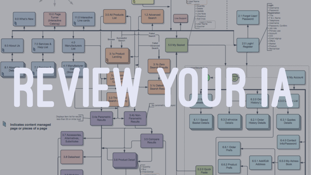 REVIEW YOUR IA