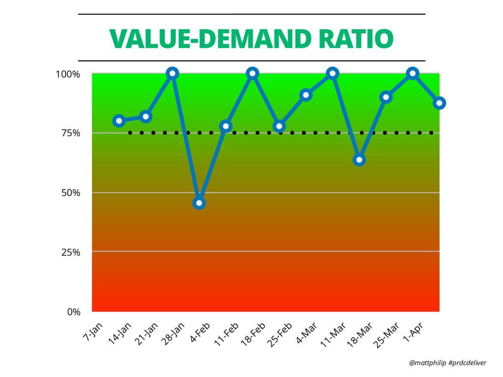 @mattphilip #prdcdeliver VALUE-DEMAND RATIO 0% ...