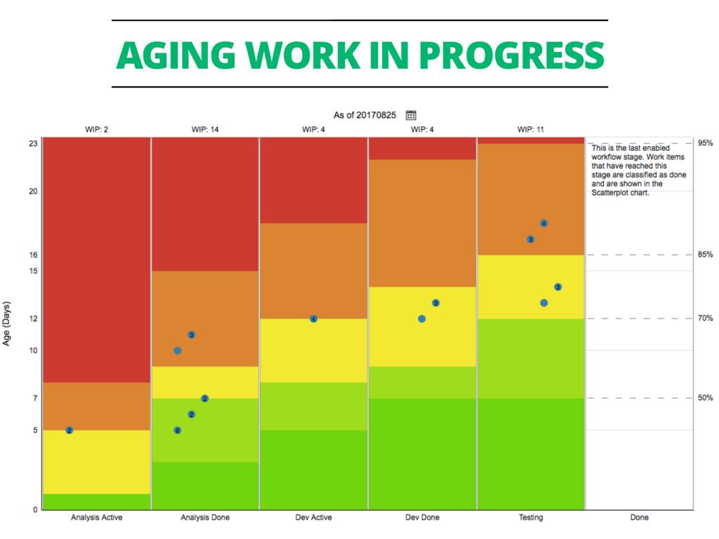 @mattphilip #prdcdeliver AGING WORK IN PROGRESS