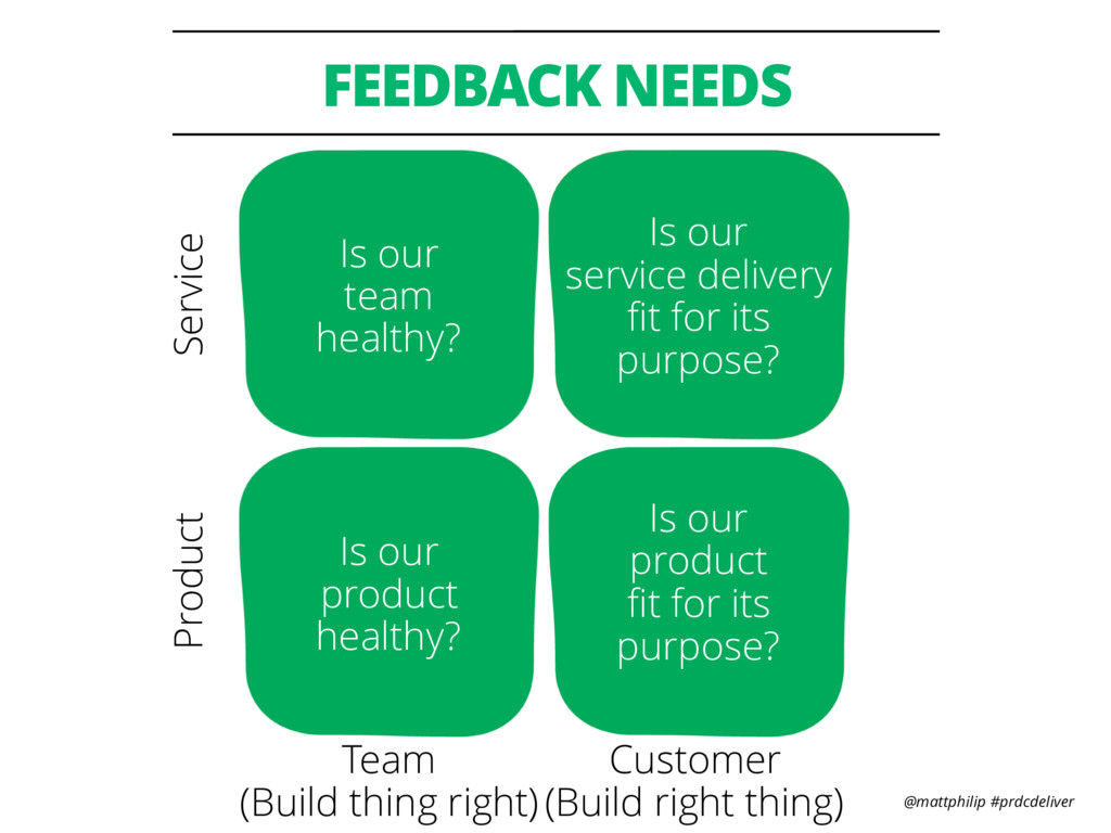 @mattphilip #prdcdeliver FEEDBACK NEEDS Is our ...