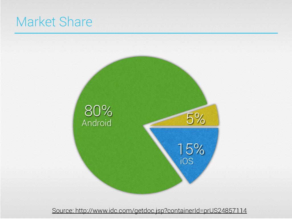 5% 80% 15% Source: http://www.idc.com/getdoc.js...