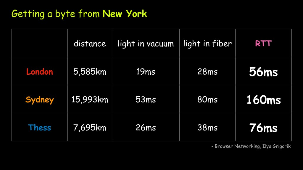 distance light in vacuum light in fiber RTT Lon...