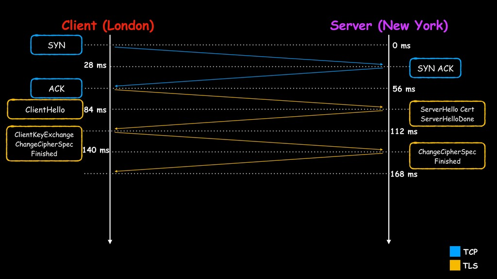 Client (London) Server (New York) 0 ms SYN 28 m...
