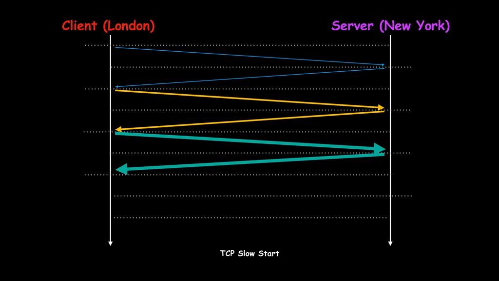 Client (London) Server (New York) TCP Slow Start