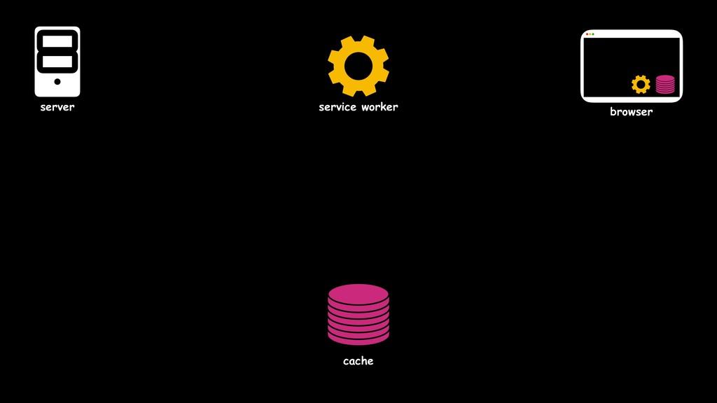 service worker server browser cache
