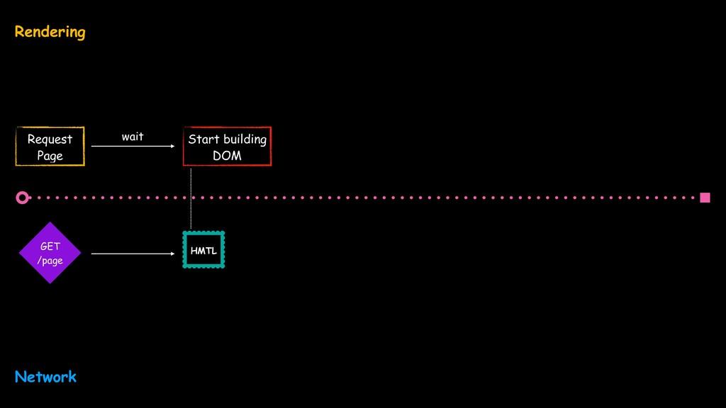 Request Page Start building DOM wait GET /page...