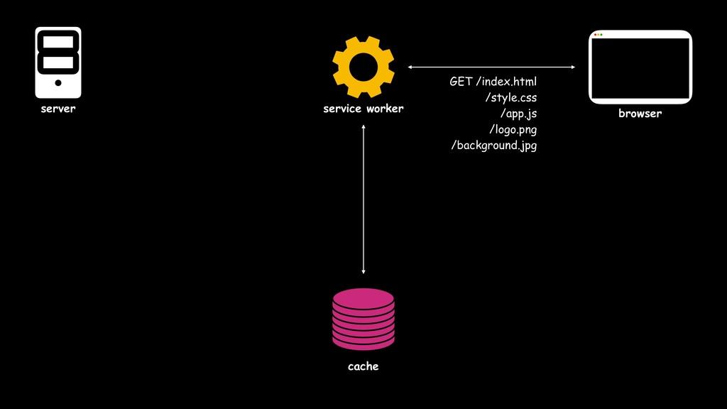 service worker cache server browser GET /index....