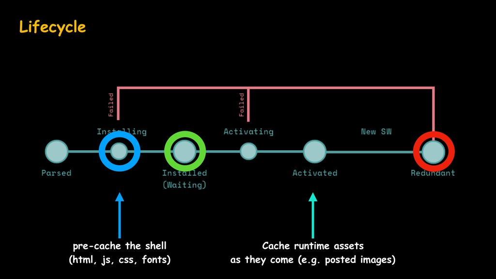 Lifecycle pre-cache the shell (html, js, css, f...