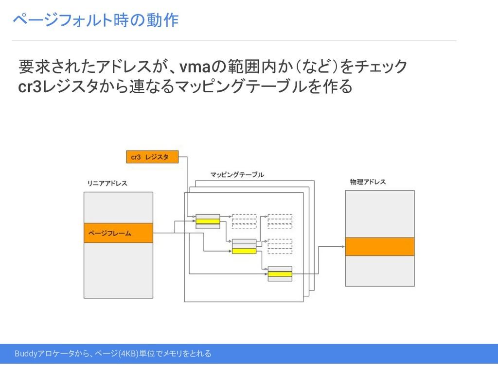 ページフォルト時の動作 Buddyアロケータから、ページ(4KB)単位でメモリをとれる 要求さ...