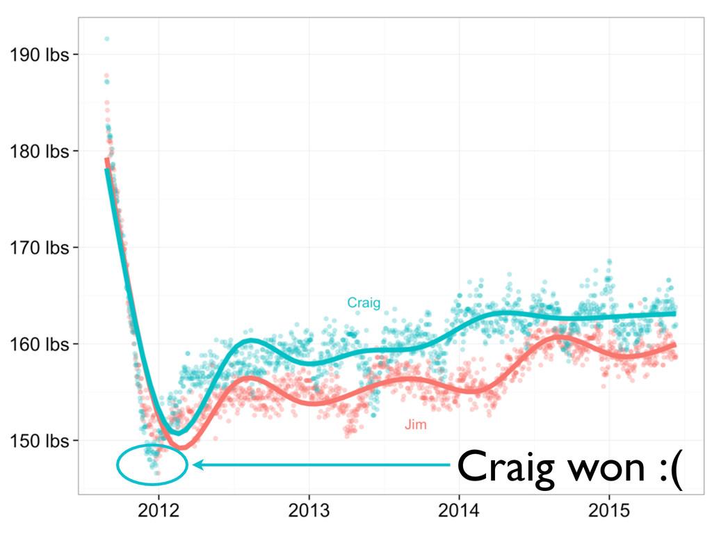 Craig won :(