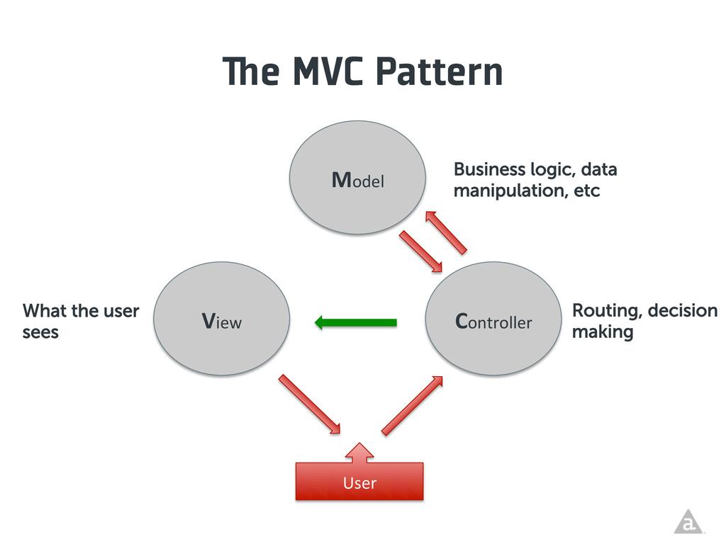 e MVC Pattern Model  Controller  View ...