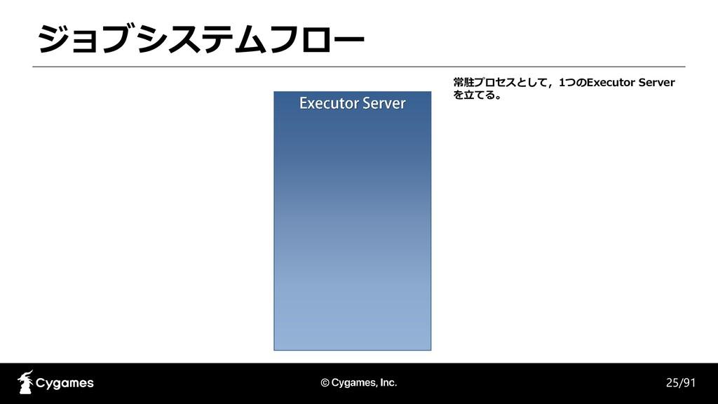 ジョブシステムフロー 25/91 常駐プロセスとして,1つのExecutor Server を...