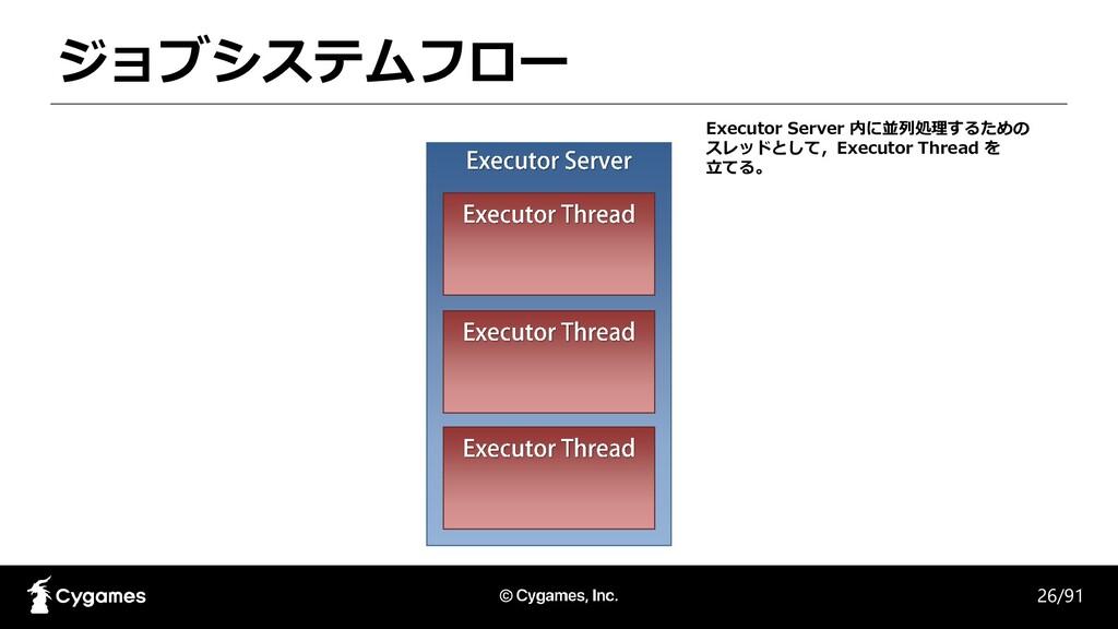 ジョブシステムフロー 26/91 Executor Server 内に並列処理するための スレ...